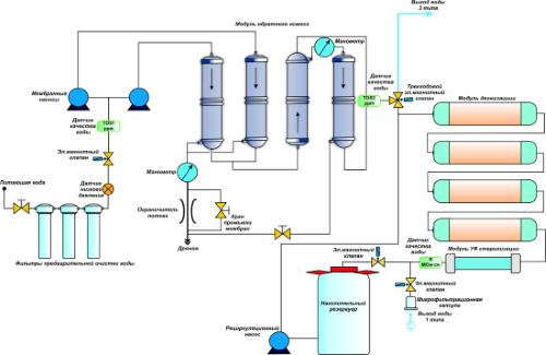 Лабораторная система получения чистой и сверхчистой воды Hyper Aqua 1201